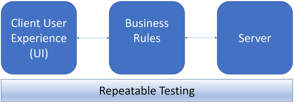 Repeatable Testing
